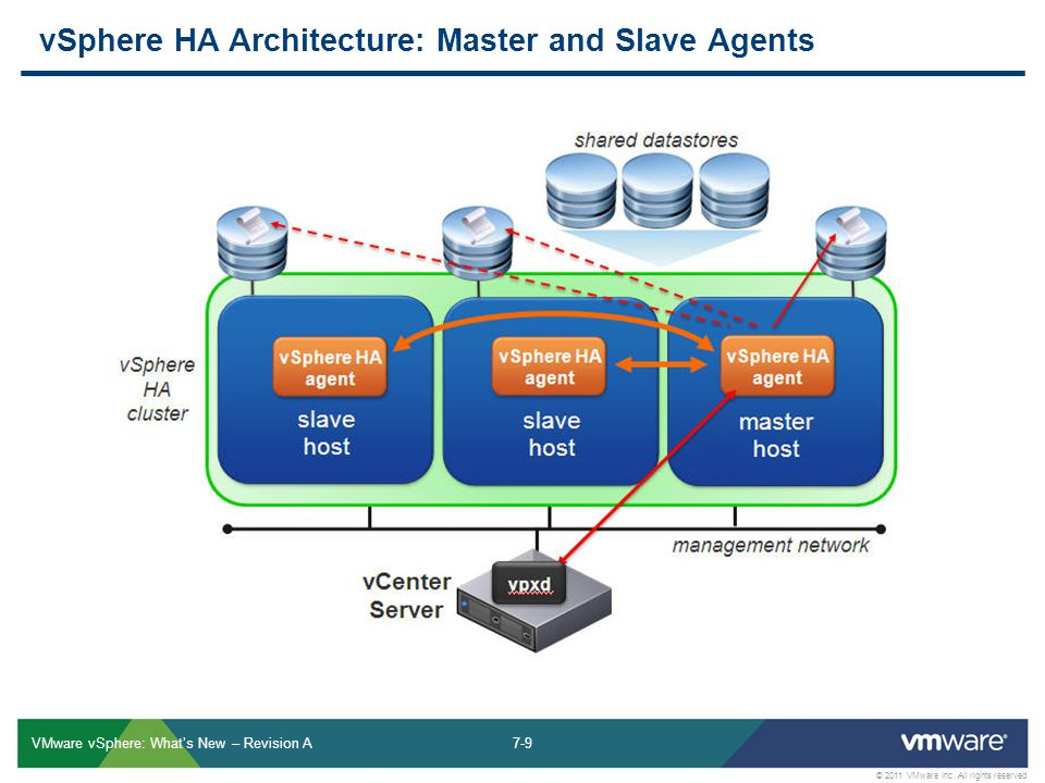 7-9 © 2011 VMware Inc. All rights reserved VMware vSphere: What's New – Revision A vSphere HA Architecture: Master and Slave Agents