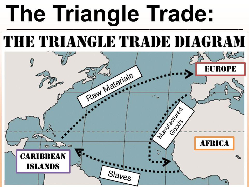 The Triangle Trade: ________________________________________________________ 60% 35% 65% 30% 5%