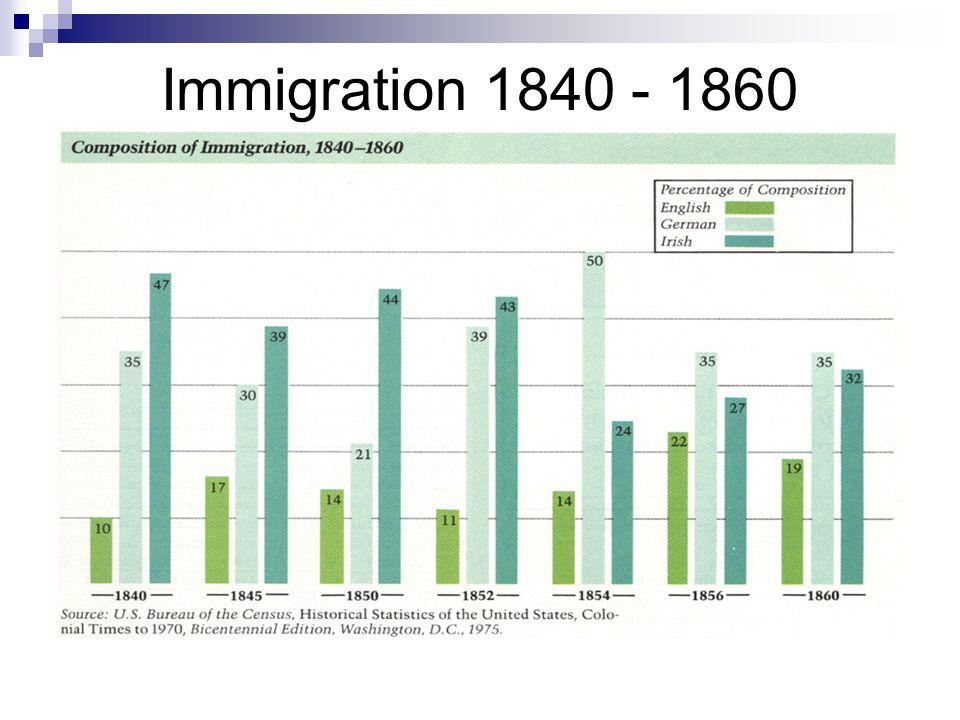 Immigration 1840 - 1860