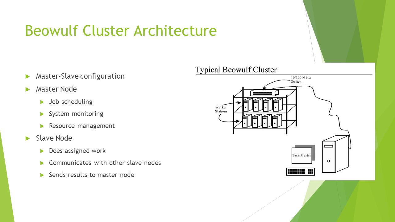 Beowulf Cluster Architecture  Master-Slave configuration  Master Node  Job scheduling  System monitoring  Resource management  Slave Node  Does assigned work  Communicates with other slave nodes  Sends results to master node