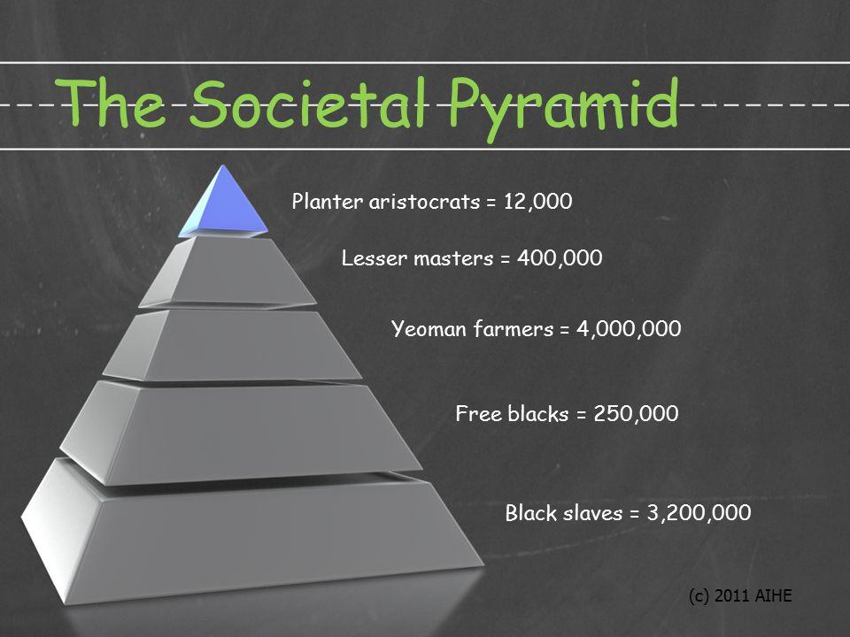 The Societal Pyramid Black slaves = 3,200,000 Free blacks = 250,000 Yeoman farmers = 4,000,000 Lesser masters = 400,000 Planter aristocrats = 12,000 (