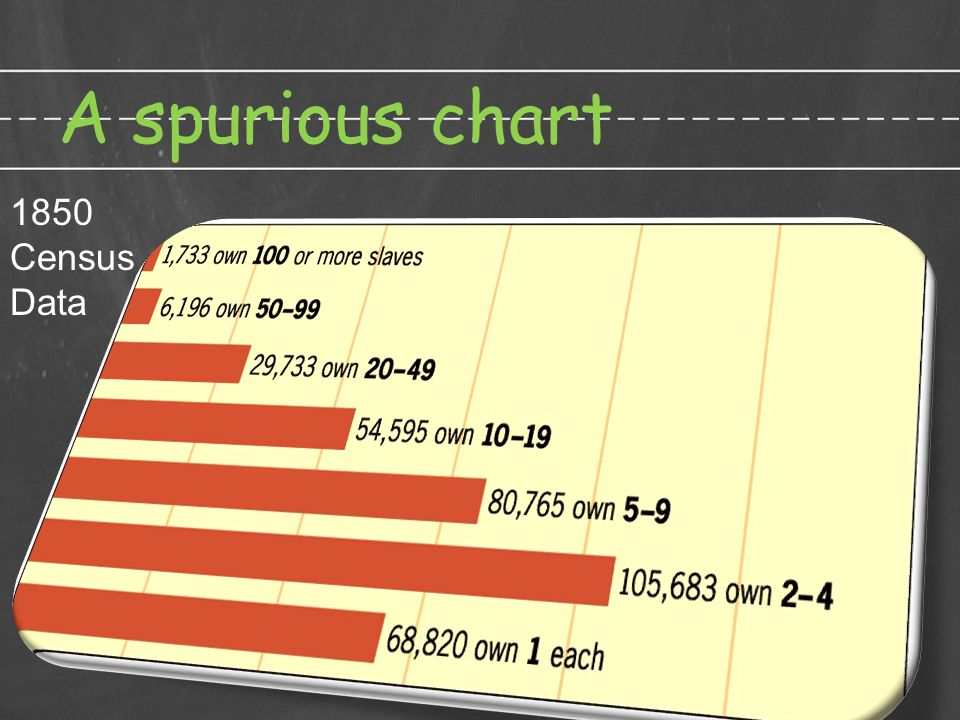 A spurious chart (c) 2011 AIHE 1850 Census Data