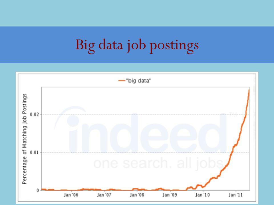 Big data job postings