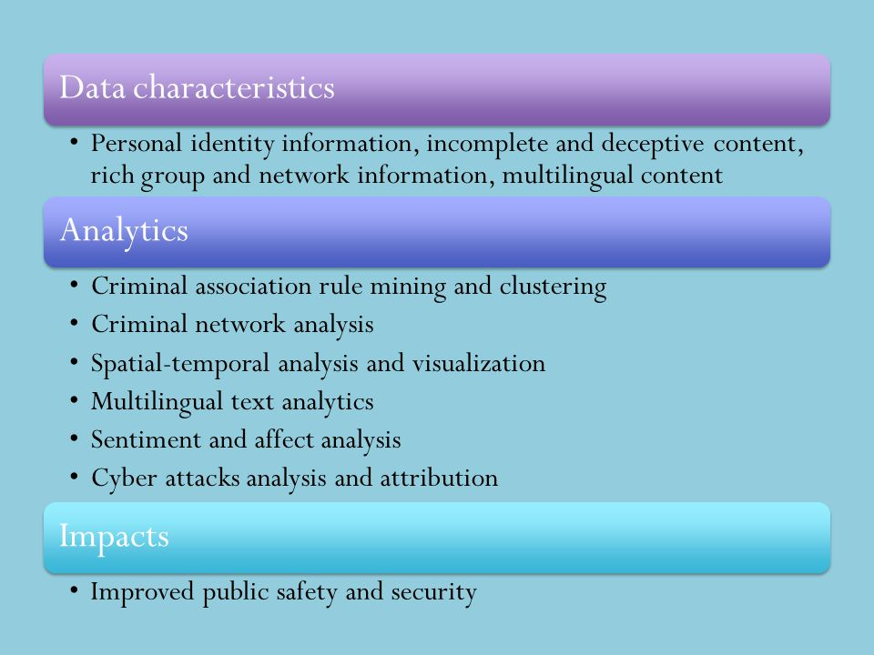 Data characteristics Personal identity information, incomplete and deceptive content, rich group and network information, multilingual content Analyti