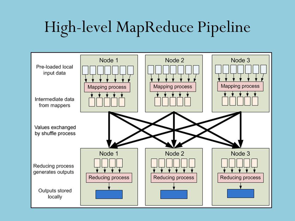 High-level MapReduce Pipeline