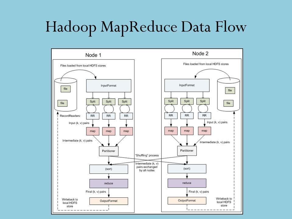 Hadoop MapReduce Data Flow