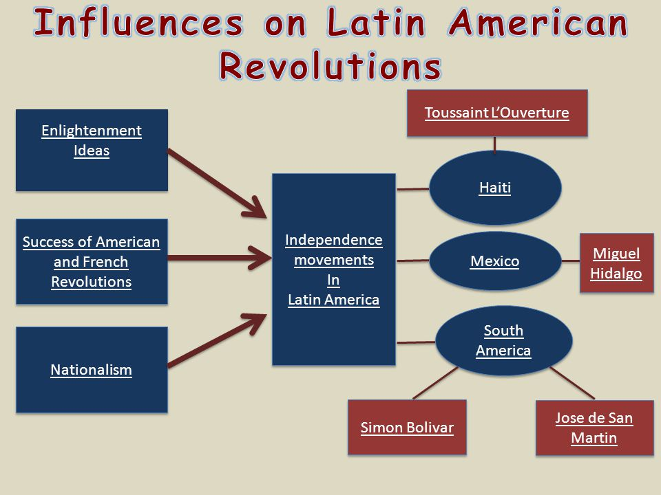 Enlightenment Ideas Success of American and French Revolutions Nationalism Independence movements In Latin America Independence movements In Latin Ame