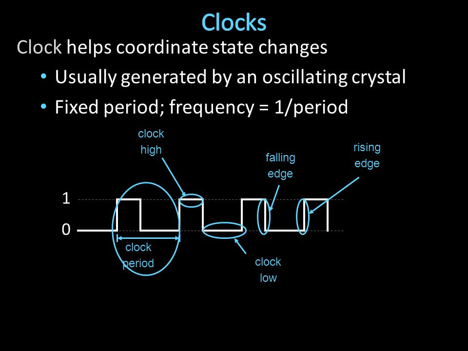 Clock helps coordinate state changes Usually generated by an oscillating crystal Fixed period; frequency = 1/period 1 0 clock period clock high clock low rising edge falling edge