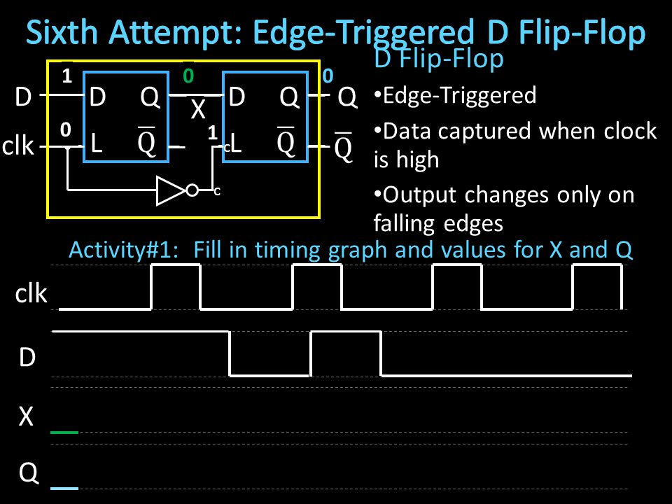 D Flip-Flop Edge-Triggered Data captured when clock is high Output changes only on falling edges DQDQ LL clk D X Q c X c Q D 0 0 1 01 Activity#1: Fill in timing graph and values for X and Q