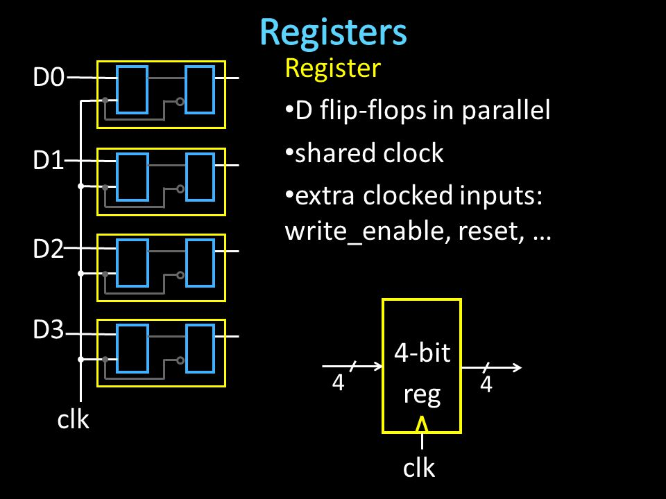 Register D flip-flops in parallel shared clock extra clocked inputs: write_enable, reset, … clk D0 D3 D1 D2 4 4 4-bit reg clk