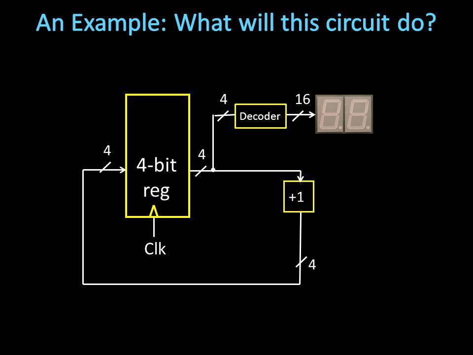 4-bit reg Clk Decoder +1 4 4 4 164