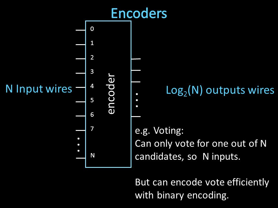 1 2 3 4 5 6 7 0 encoder N... Log 2 (N) outputs wires N Input wires e.g.