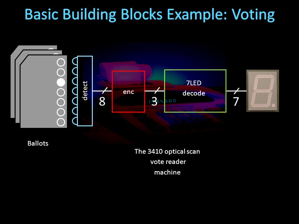Ballots The 3410 optical scan vote reader machine detect enc 83 7 7LED decode
