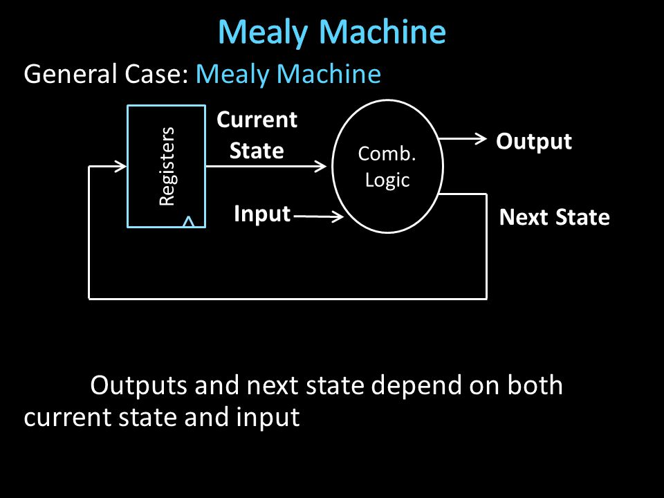 General Case: Mealy Machine Outputs and next state depend on both current state and input Next State Current State Input Output Registers Comb.