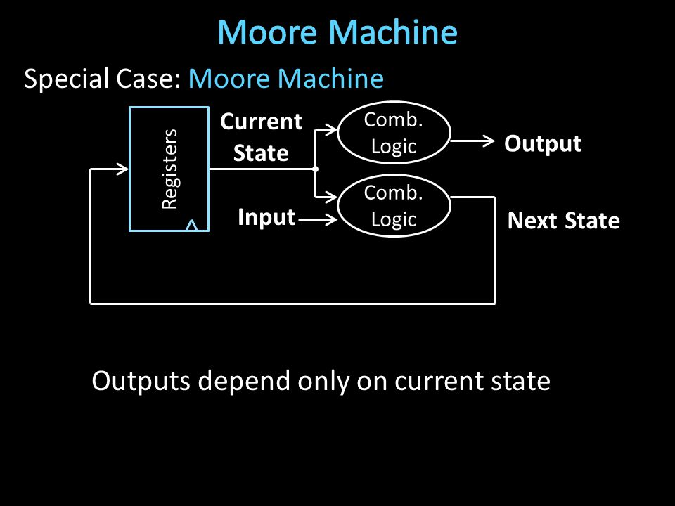 Special Case: Moore Machine Outputs depend only on current state Next State Current State Input Output Registers Comb.
