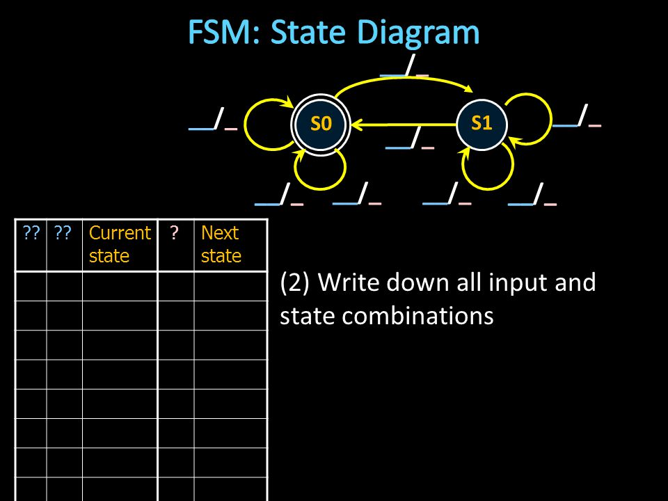 Current state Next state (2) Write down all input and state combinations S0 S1 __/_