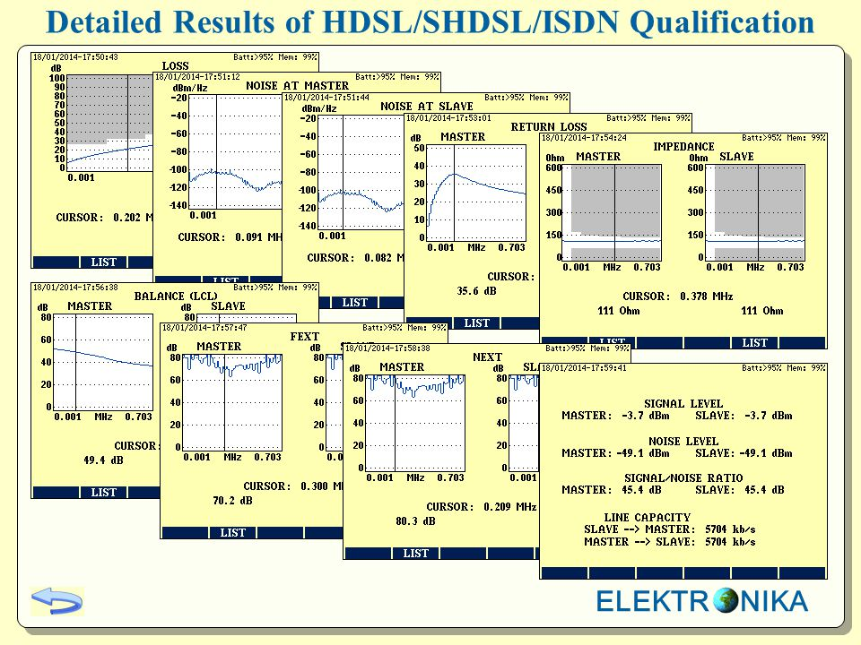 Detailed Results of HDSL/SHDSL/ISDN Qualification ELEKTR NIKA