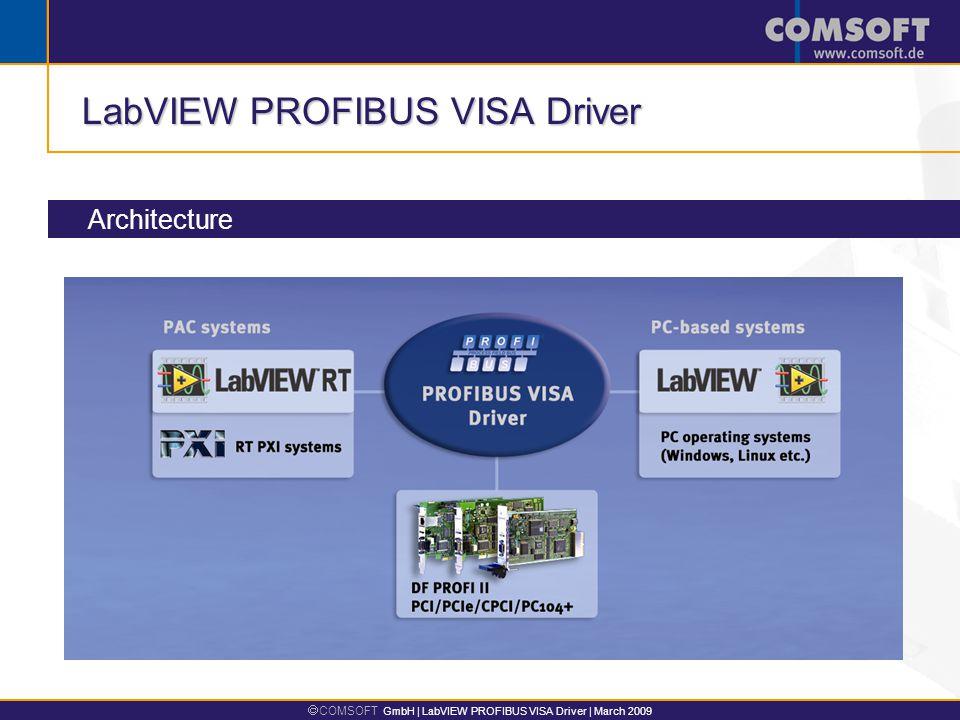  COMSOFT GmbH | LabVIEW PROFIBUS VISA Driver | March 2009 LabVIEW PROFIBUS VISA Driver Architecture