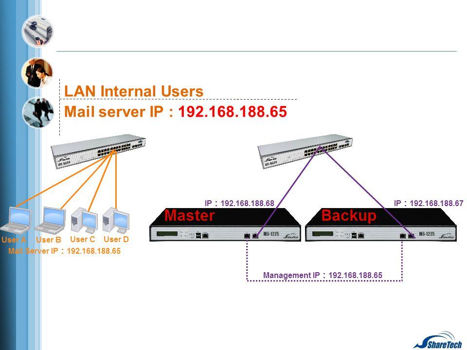 LAN Internal Users Mail server IP : 192.168.188.65