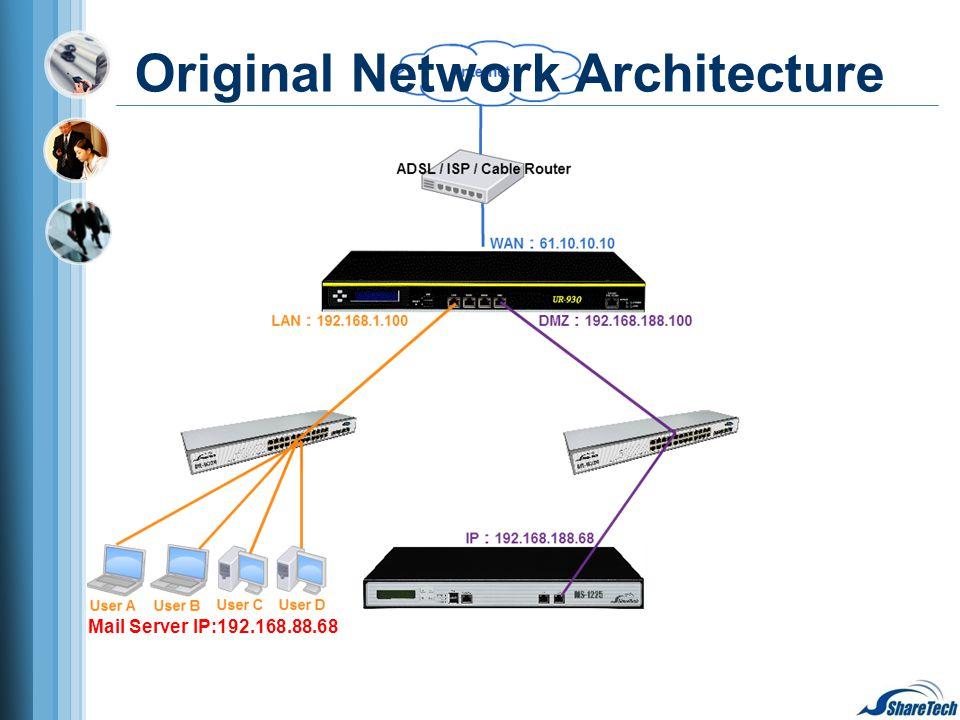 Mail Server IP:192.168.88.68 Original Network Architecture