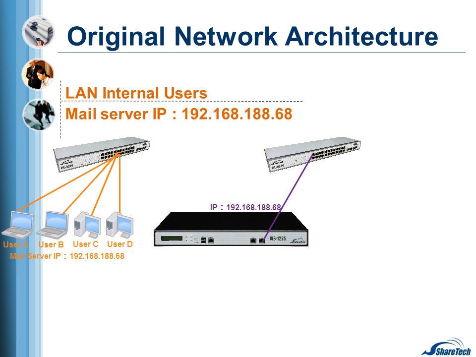 LAN Internal Users Mail server IP : 192.168.188.68 Original Network Architecture