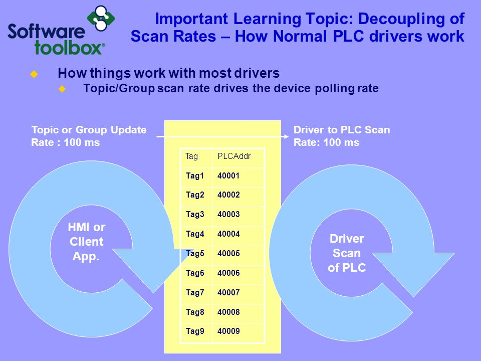 Important Learning Topic: Decoupling of Scan Rates – How Normal PLC drivers work  How things work with most drivers  Topic/Group scan rate drives th