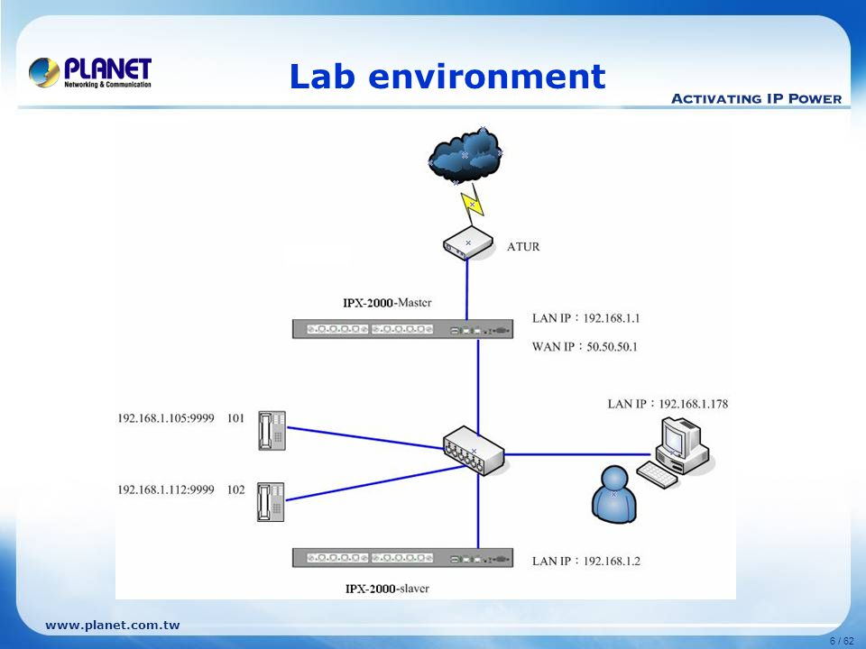 www.planet.com.tw 6 / 62 Lab environment
