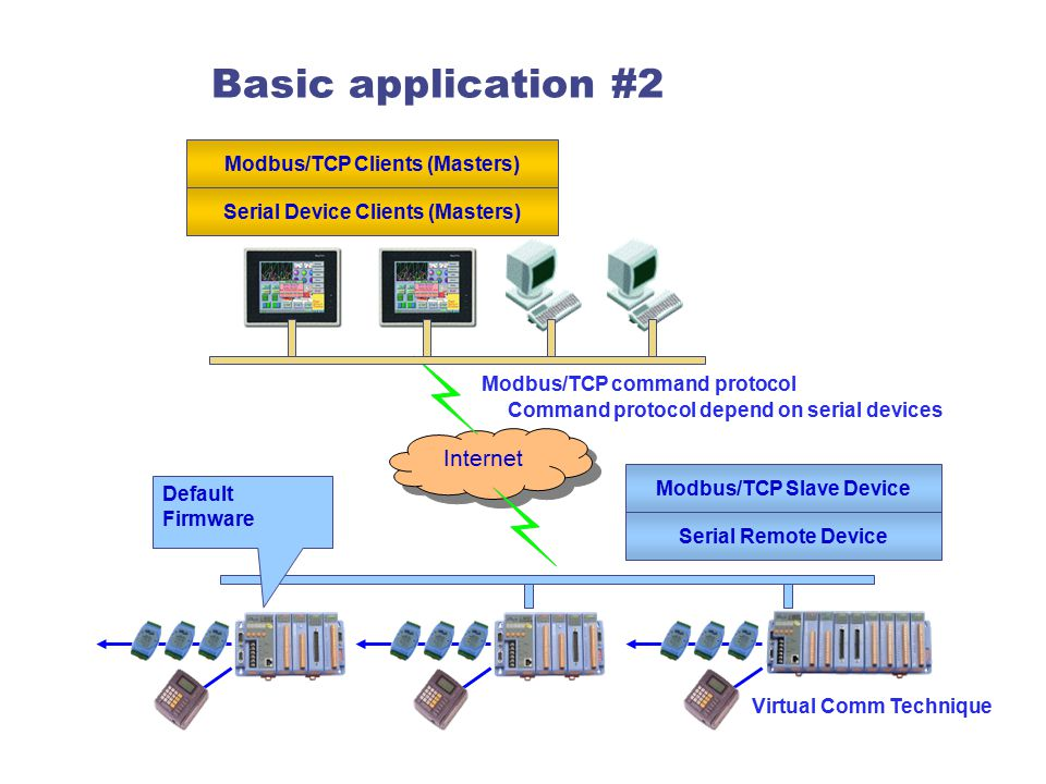 Basic application #2 Internet Modbus/TCP Clients (Masters) Modbus/TCP Slave Device Default Firmware Serial Remote Device Serial Device Clients (Master