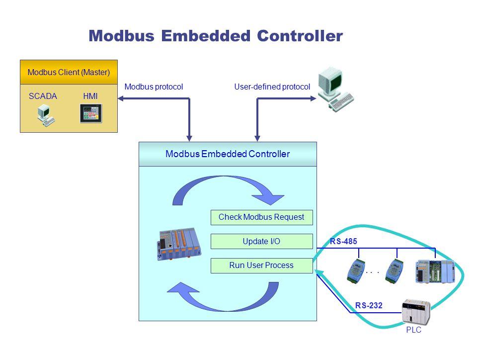 Modbus Embedded Controller HMISCADA Modbus Client (Master) Modbus Embedded Controller Run User Process Update I/O Check Modbus Request...