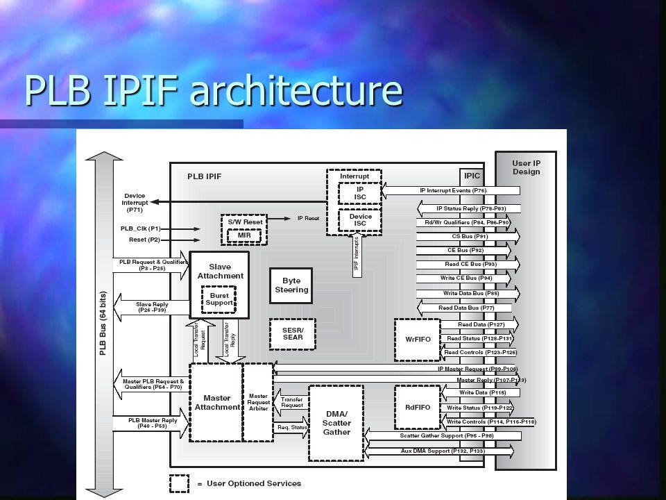 PLB IPIF architecture