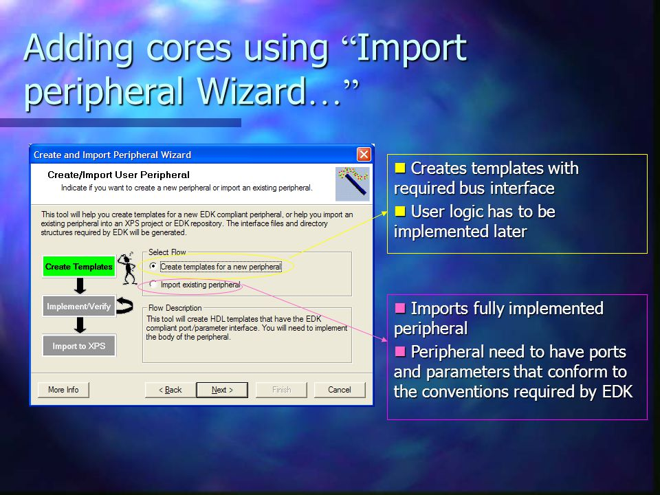 Creates templates with required bus interface Creates templates with required bus interface User logic has to be implemented later User logic has to be implemented later Imports fully implemented peripheral Imports fully implemented peripheral Peripheral need to have ports and parameters that conform to the conventions required by EDK Peripheral need to have ports and parameters that conform to the conventions required by EDK