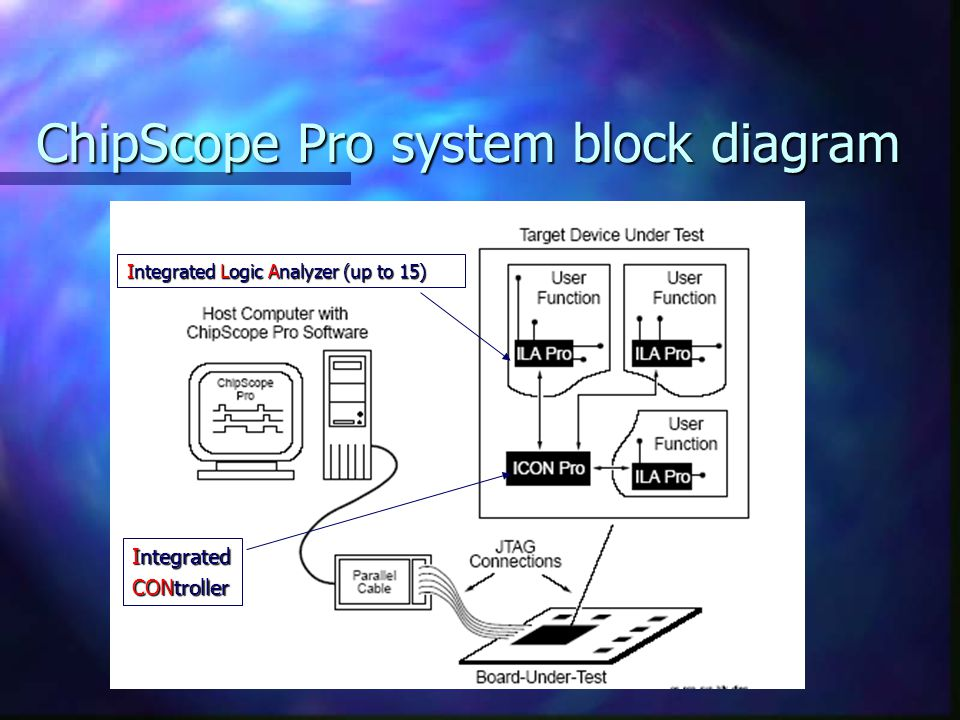 ChipScope Pro system block diagram Integrated CONtroller Integrated Logic Analyzer (up to 15)
