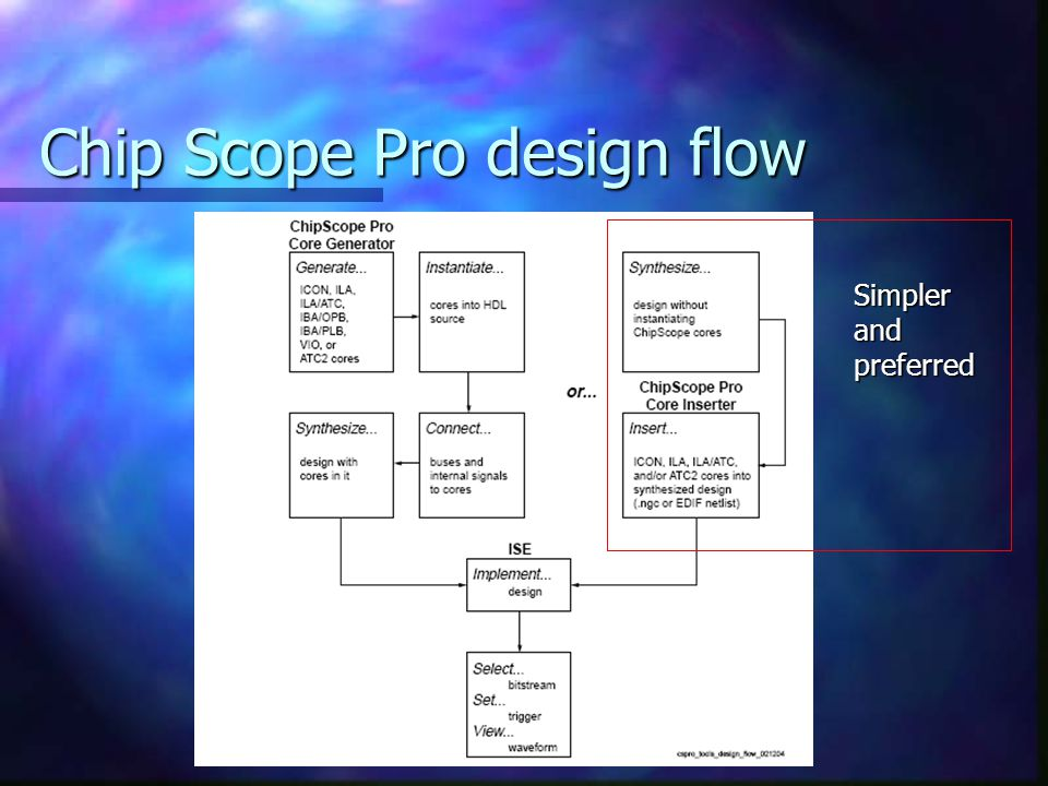 Chip Scope Pro design flow Simpler and preferred