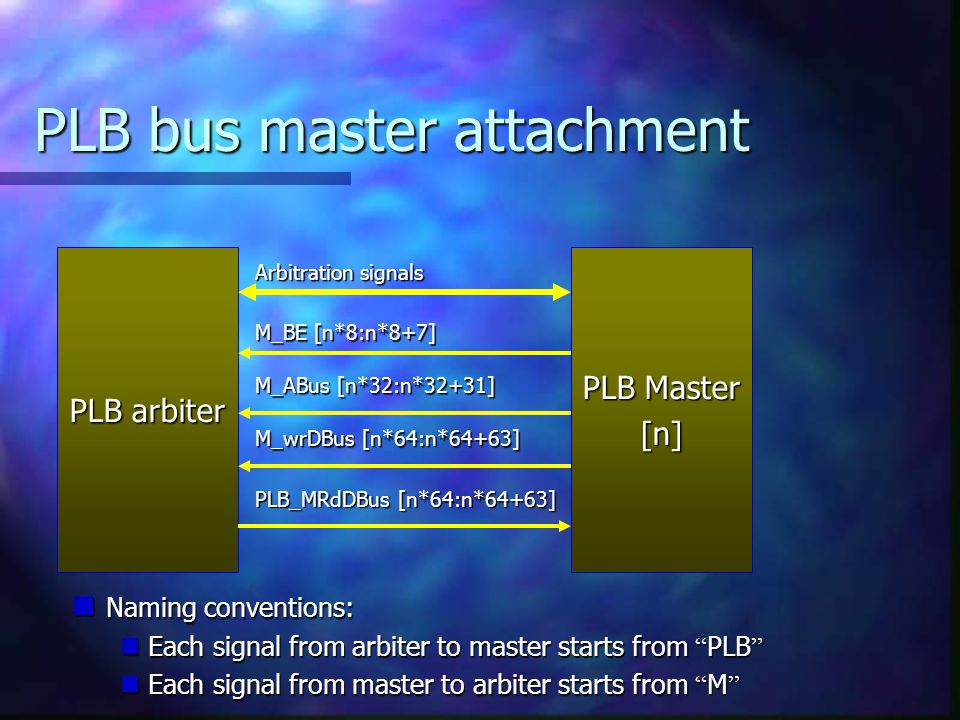 PLB bus master attachment PLB arbiter PLB Master [n] Arbitration signals M_BE [n*8:n*8+7] M_ABus [n*32:n*32+31] M_wrDBus [n*64:n*64+63] PLB_MRdDBus [n*64:n*64+63] Naming conventions: Naming conventions: Each signal from arbiter to master starts from PLB Each signal from arbiter to master starts from PLB Each signal from master to arbiter starts from M Each signal from master to arbiter starts from M
