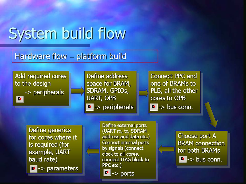 System build flow Hardware flow – platform build Add required cores to the design -> peripherals -> peripherals Add required cores to the design -> peripherals -> peripherals Define address space for BRAM, SDRAM, GPIOs, UART, OPB -> peripherals -> peripherals Define address space for BRAM, SDRAM, GPIOs, UART, OPB -> peripherals -> peripherals Connect PPC and one of BRAMs to PLB, all the other cores to OPB -> bus conn.