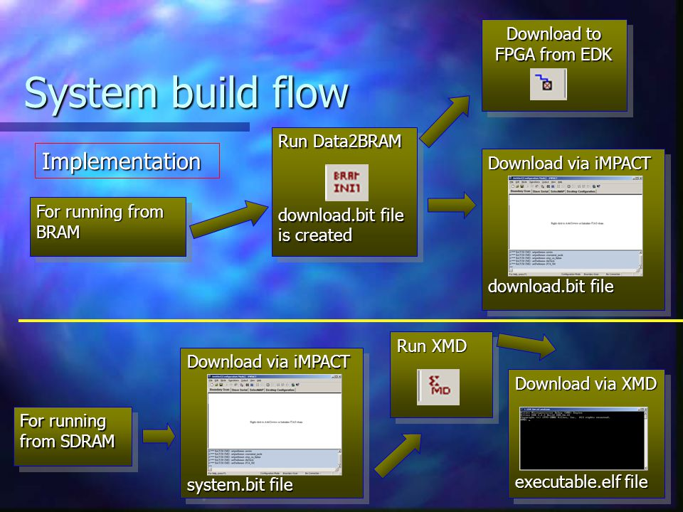 System build flow For running from BRAM Run Data2BRAM download.bit file is created Run Data2BRAM download.bit file is created Download to FPGA from EDK Download via iMPACT download.bit file Download via iMPACT download.bit file For running from SDRAM Download via iMPACT system.bit file Download via iMPACT system.bit file Run XMD Download via XMD executable.elf file Download via XMD executable.elf file Implementation