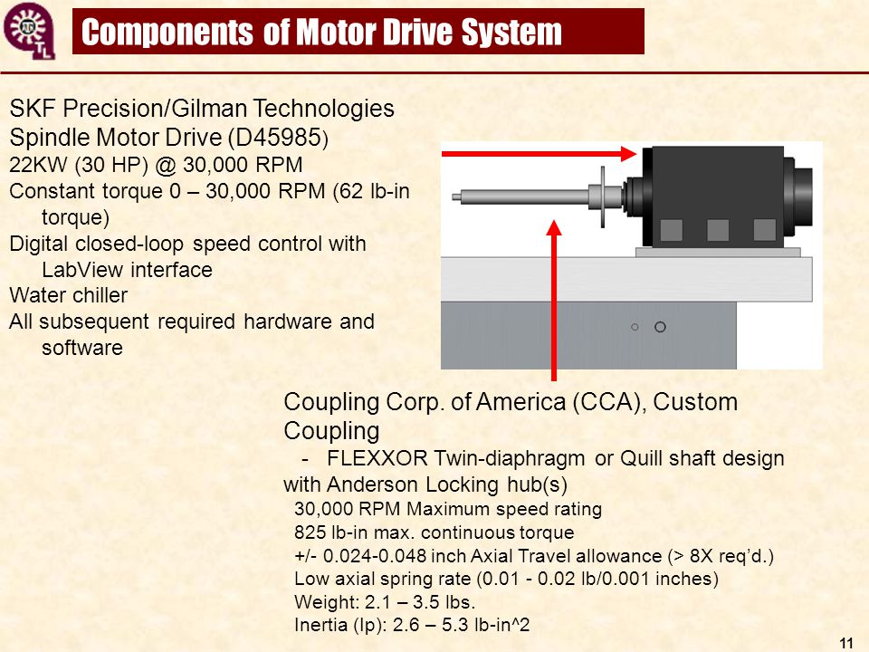 11 Components of Motor Drive System SKF Precision/Gilman Technologies Spindle Motor Drive (D45985 ) 22KW (30 HP) @ 30,000 RPM Constant torque 0 – 30,0