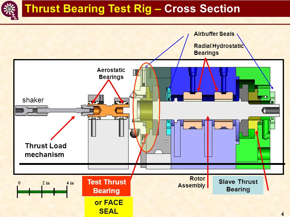 5 Schematic test rig: thrust and radial bearings as mechanical elements with stiffness and damping Test element: thrust bearing or face seal
