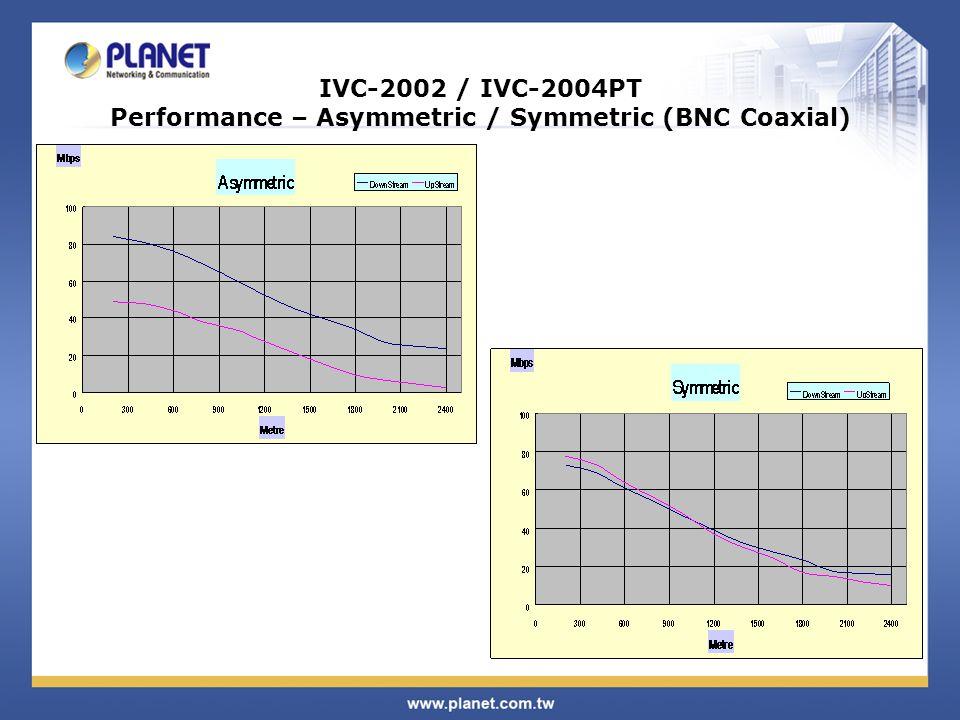 IVC-2002 / IVC-2004PT Performance – Asymmetric / Symmetric (BNC Coaxial)