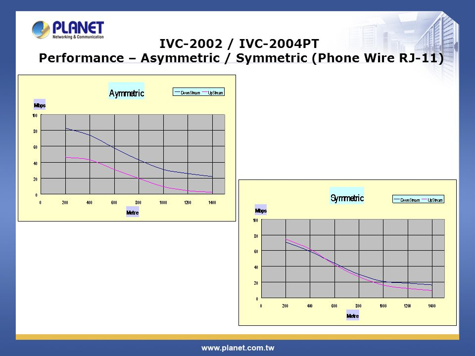 IVC-2002 / IVC-2004PT Performance – Asymmetric / Symmetric (Phone Wire RJ-11)