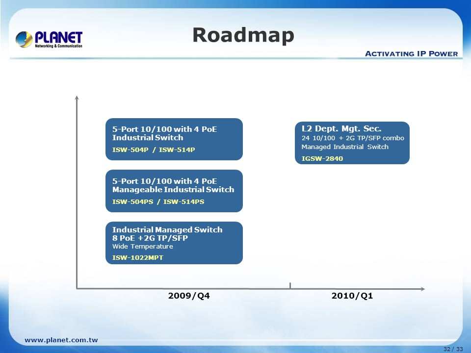 www.planet.com.tw 32 / 33 Roadmap 2009/Q4 2010/Q1 L2 Dept.