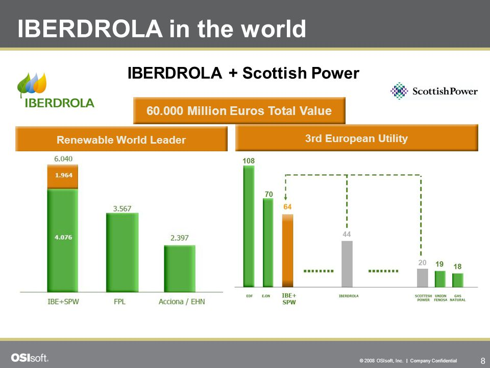 8 © 2008 OSIsoft, Inc. | Company Confidential IBERDROLA in the world Renewable World Leader IBERDROLA + Scottish Power 3rd European Utility 60.000 Mil