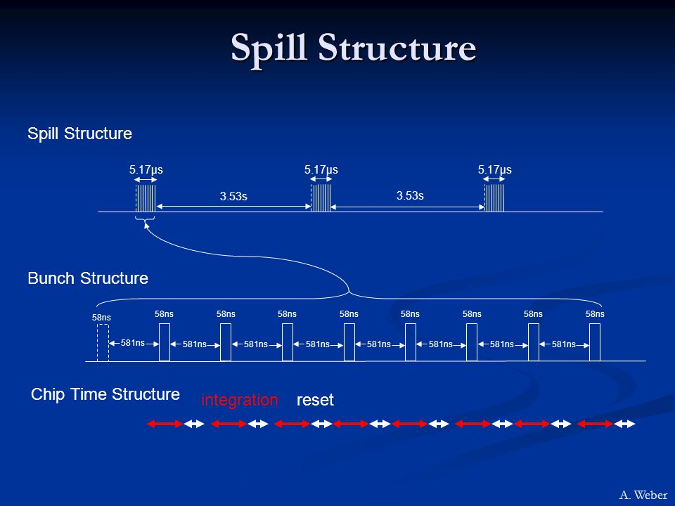 Spill Structure Bunch Structure Spill Structure 58ns 581ns 58ns 581ns 58ns 581ns 58ns 581ns 58ns 581ns 58ns 581ns 58ns 581ns 58ns 3.53s 5.17µs integrationreset Chip Time Structure A.