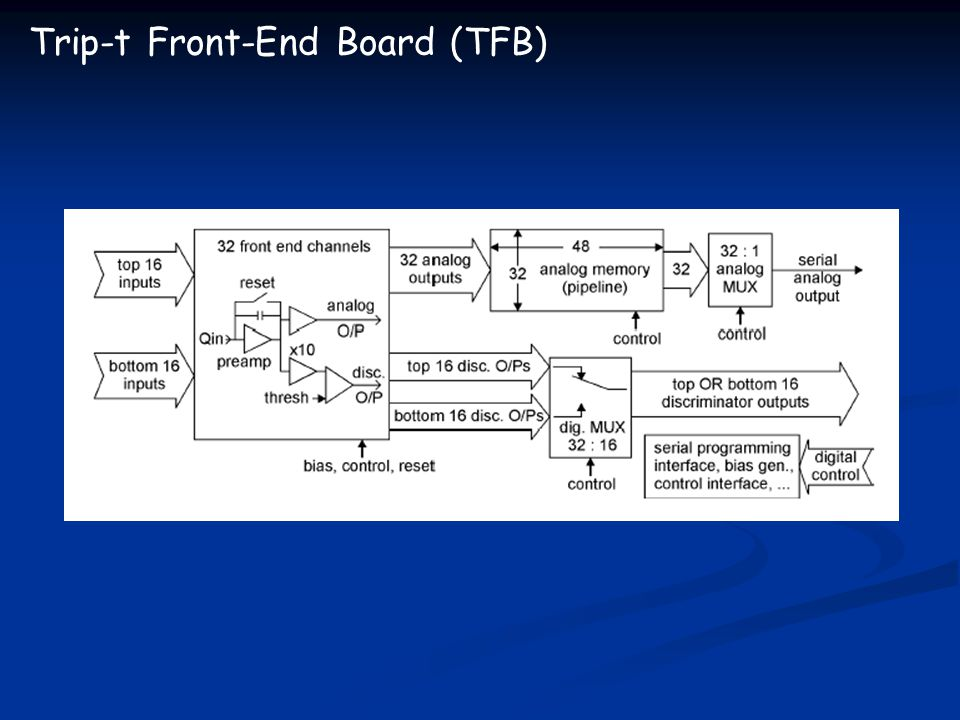 Trip-t Front-End Board (TFB)