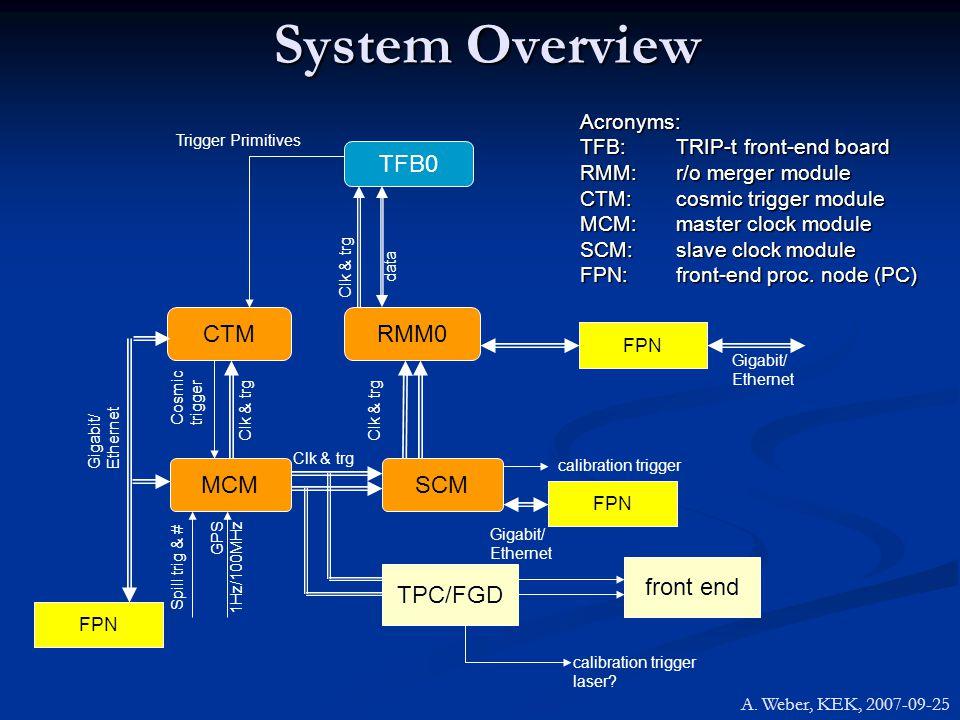 TFB0 RMM0 Clk & trg data CTM Trigger Primitives MCM Cosmic trigger Spill trig & # GPS 1Hz/100MHz Clk & trg FPN Gigabit/ Ethernet Acronyms: TFB: TRIP-t front-end board RMM:r/o merger module CTM:cosmic trigger module MCM:master clock module SCM:slave clock module FPN:front-end proc.
