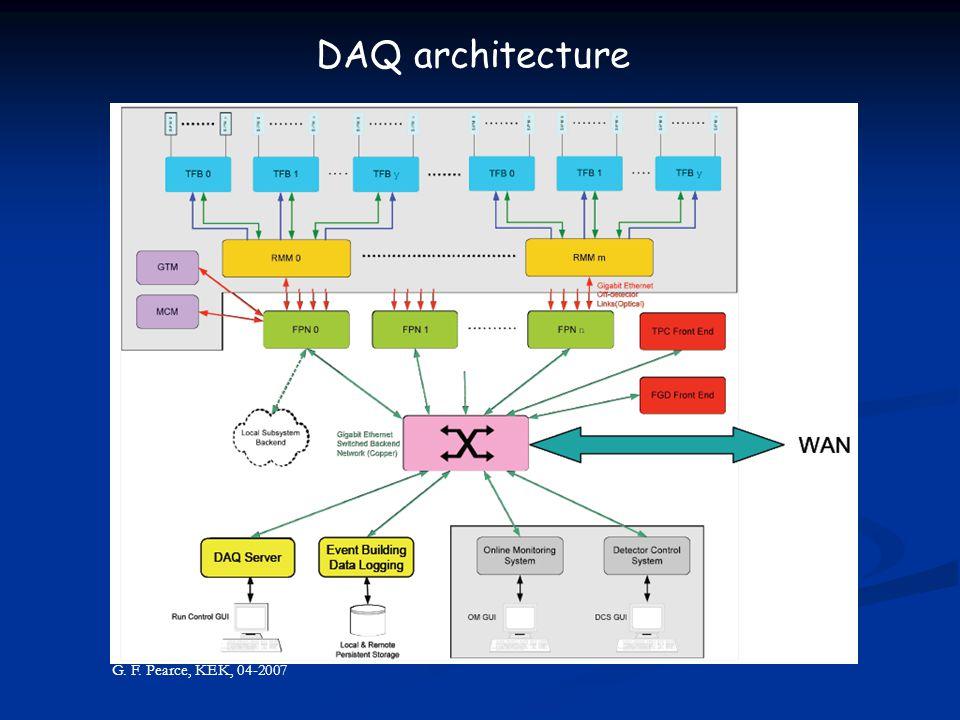 G. F. Pearce, KEK, 04-2007 DAQ architecture