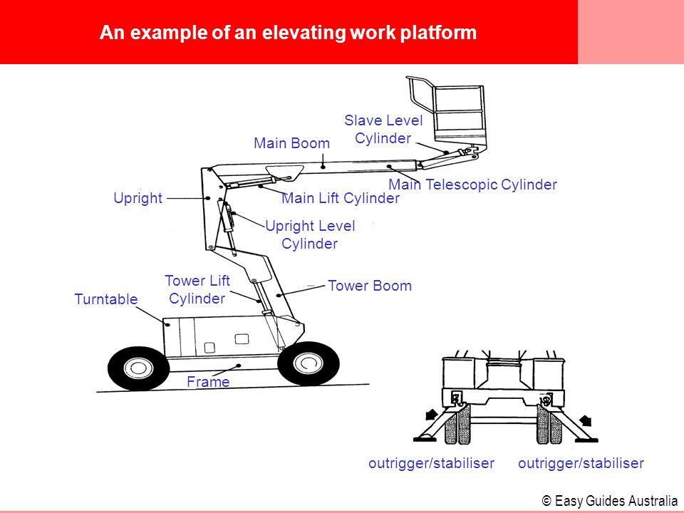 © Easy Guides Australia An example of an elevating work platform outrigger/stabiliser Frame Tower Boom Tower Lift Cylinder Turntable Upright Upright Level Cylinder Main Lift Cylinder Main Telescopic Cylinder Main Boom Slave Level Cylinder