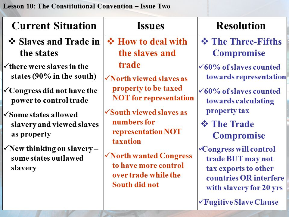 Lesson 10: The Constitutional Convention – Issue Two Current Situation  Slaves and Trade in the states IssuesResolution  How to deal with the slaves and trade  The Three-Fifths Compromise t here were slaves in the states (90% in the south) C ongress did not have the power to control trade S ome states allowed slavery and viewed slaves as property N ew thinking on slavery – some states outlawed slavery N orth viewed slaves as property to be taxed NOT for representation S outh viewed slaves as numbers for representation NOT taxation N orth wanted Congress to have more control over trade while the South did not 6 0% of slaves counted towards representation 6 0% of slaves counted towards calculating property tax C ongress will control trade BUT may not tax exports to other countries OR interfere with slavery for 20 yrs F ugitive Slave Clause  The Trade Compromise