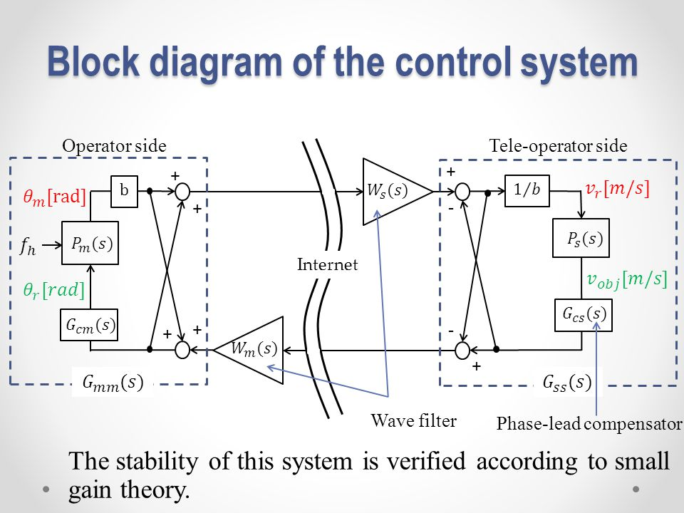 Block diagram of the control system The stability of this system is verified according to small gain theory. Tele-operator side + + - - Operator side