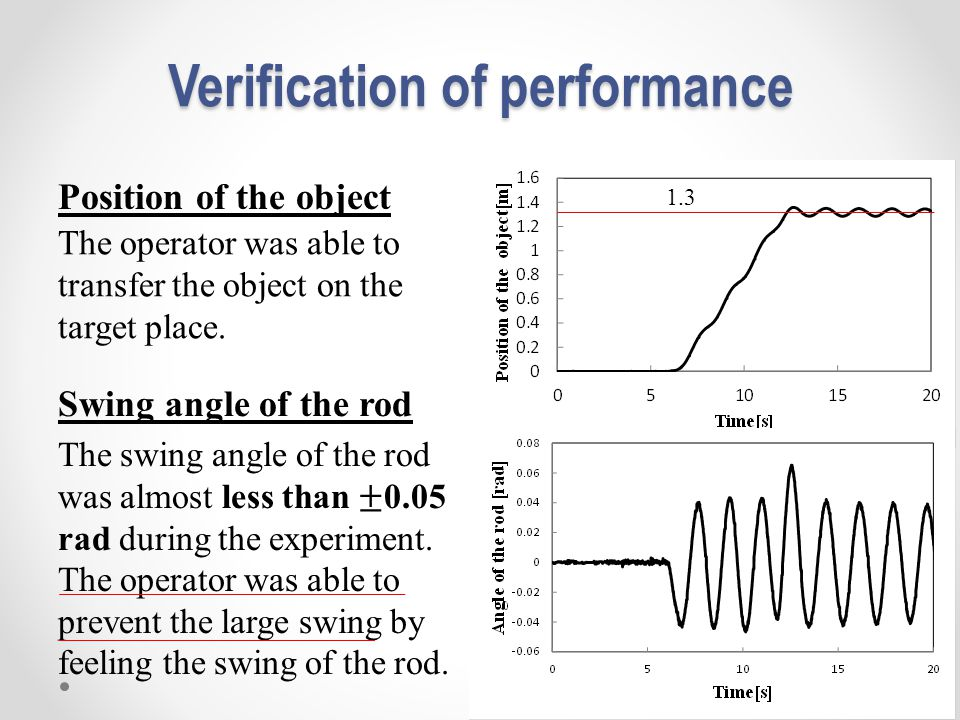 Verification of performance Position of the object Swing angle of the rod The operator was able to transfer the object on the target place. 1.3